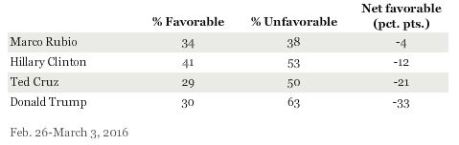 gallup, candidates popularity, february 2016