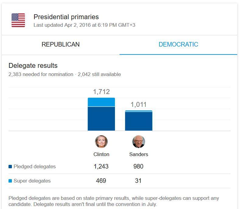 Clinton vs Sanders, April 2, 2016