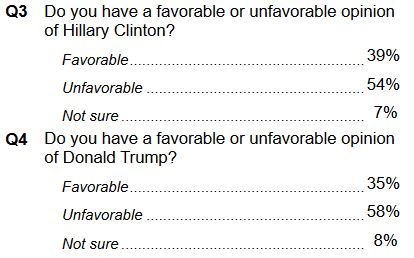 Clinton trump unfavorable