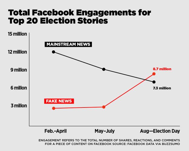 fake-vs-real-news