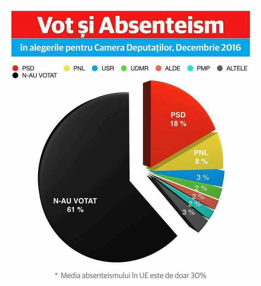 vot si absenteism