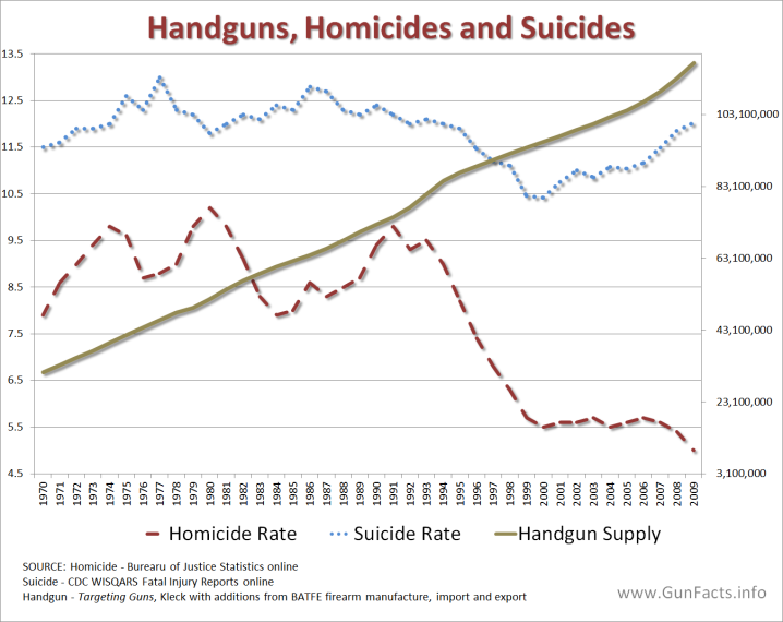 AVAILABILITY-OF-GUNS-Handgun-Supply-and-Homicies-Suicide-Rates