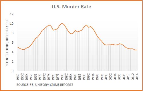 Murder-Rate-Chart