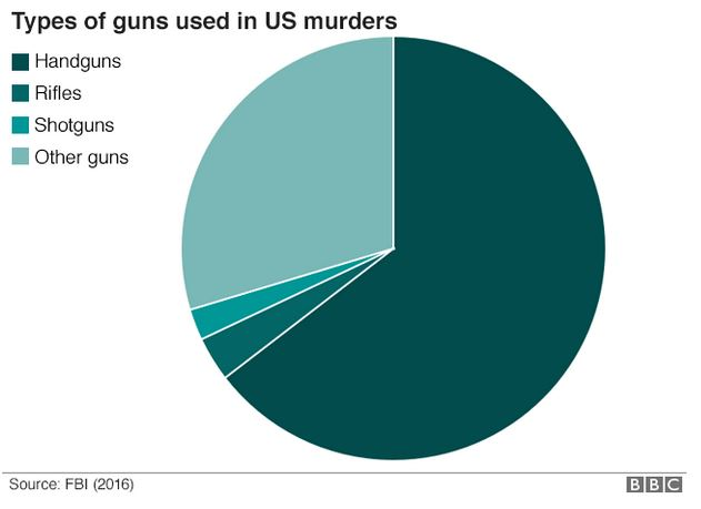 murders by type of gun