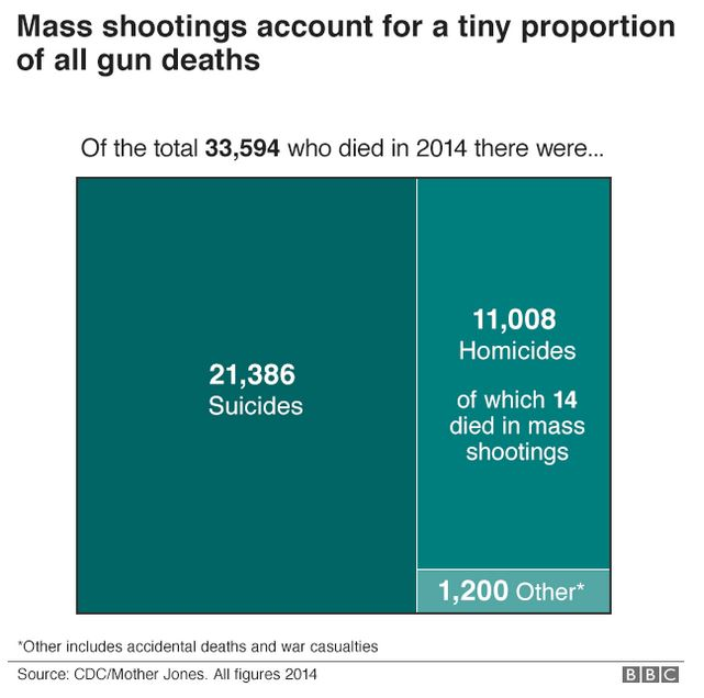 suicide versus mass shootings