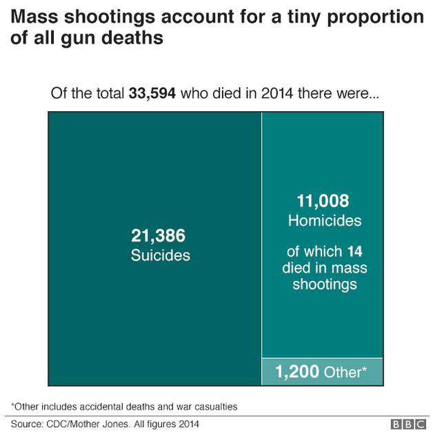 suicide versus mass shootings